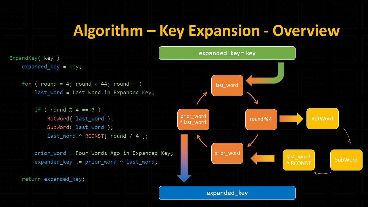 Algorithm – Key Expansion - Overview ExpandKey( key ) expanded_key = key; for ( round = 4; round < 44; round++ ) last_word = Last Word in Expanded Key; if ( round % 4 == 0 ) RotWord( last_word ); SubWord( last_word ); last_word ^ RCONST[ round / 4 ]; prior_word = Four Words Ago in Expanded Key; expanded_key.= prior_word ^ last_word; return expanded_key; expanded_key = key last_wordround % 4prior_word prior_word ^ last_word RotWordSubWord last_word ^ RCONST expanded_key