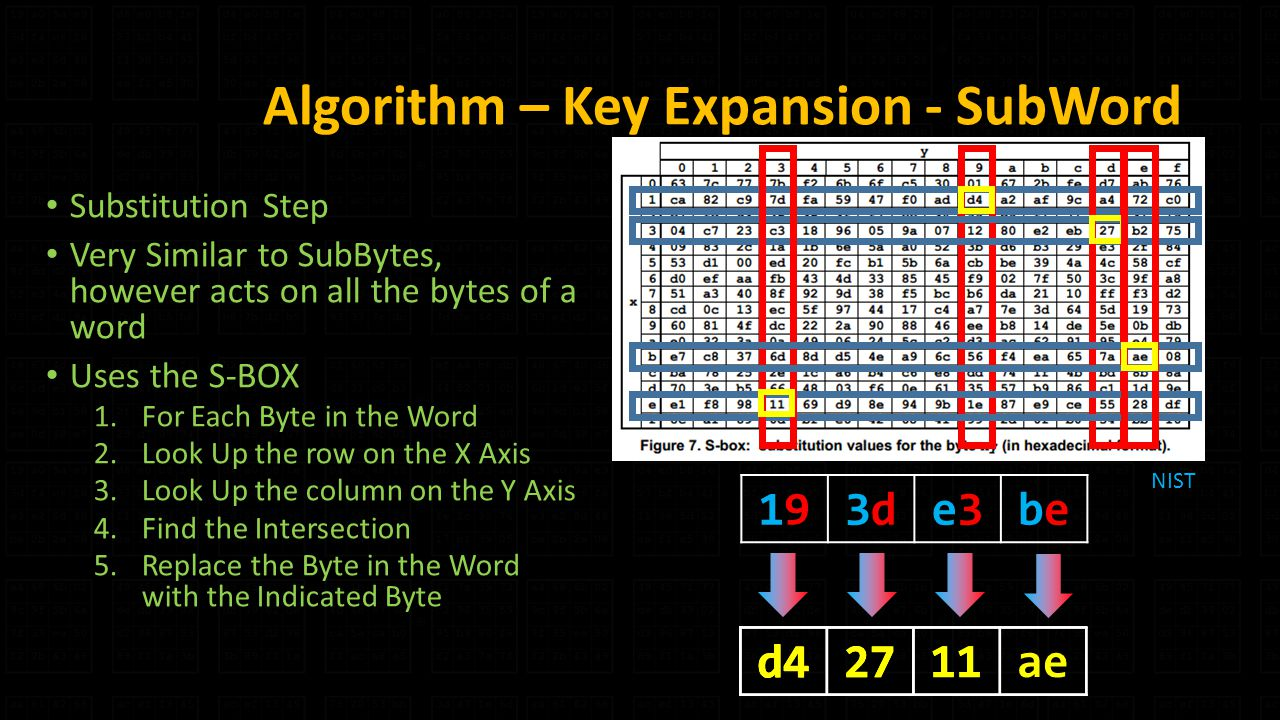 Algorithm – Key Expansion - SubWord Substitution Step Very Similar to SubBytes, however acts on all the bytes of a word Uses the S-BOX 1.For Each Byte in the Word 2.Look Up the row on the X Axis 3.Look Up the column on the Y Axis 4.Find the Intersection 5.Replace the Byte in the Word with the Indicated Byte 19193d3de3e3bebe d4 NIST d427 d42711 d42711ae