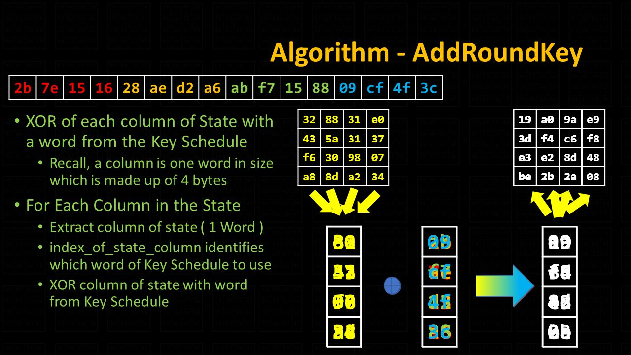 Algorithm - AddRoundKey XOR of each column of State with a word from the Key Schedule Recall, a column is one word in size which is made up of 4 bytes For Each Column in the State Extract column of state ( 1 Word ) index_of_state_column identifies which word of Key Schedule to use XOR column of state with word from Key Schedule 2b7e151628aed2a6abf cf4f3c e0 435a3137 f a88da f6 a8 2b 7e d e3 be 19a09ae9 3df4c6f8 e3e28d48 be2b2a d e3 be 88 5a 30 8d 28 ae d2 a6 a0 f4 e2 2b 19a0 3df4 e3e2 be2b a2 ab f a c6 8d 2a 19a09a 3df4c6 e3e28d be2b2a e cf 4f 3c e9 f