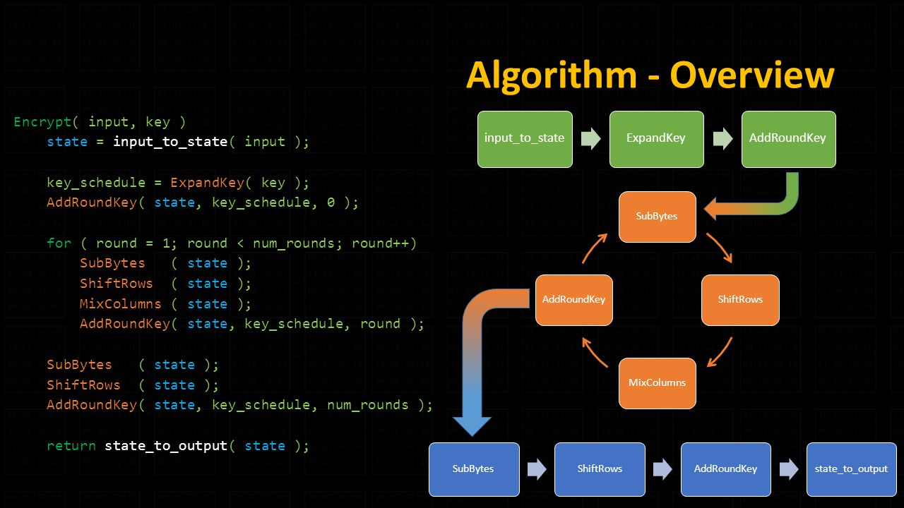 Algorithm - Overview Encrypt( input, key ) state = input_to_state( input ); key_schedule = ExpandKey( key ); AddRoundKey( state, key_schedule, 0 ); for ( round = 1; round < num_rounds; round++) SubBytes ( state ); ShiftRows ( state ); MixColumns ( state ); AddRoundKey( state, key_schedule, round ); SubBytes ( state ); ShiftRows ( state ); AddRoundKey( state, key_schedule, num_rounds ); return state_to_output( state ); SubBytesShiftRowsMixColumnsAddRoundKey input_to_stateExpandKeyAddRoundKey SubBytesShiftRowsAddRoundKeystate_to_output