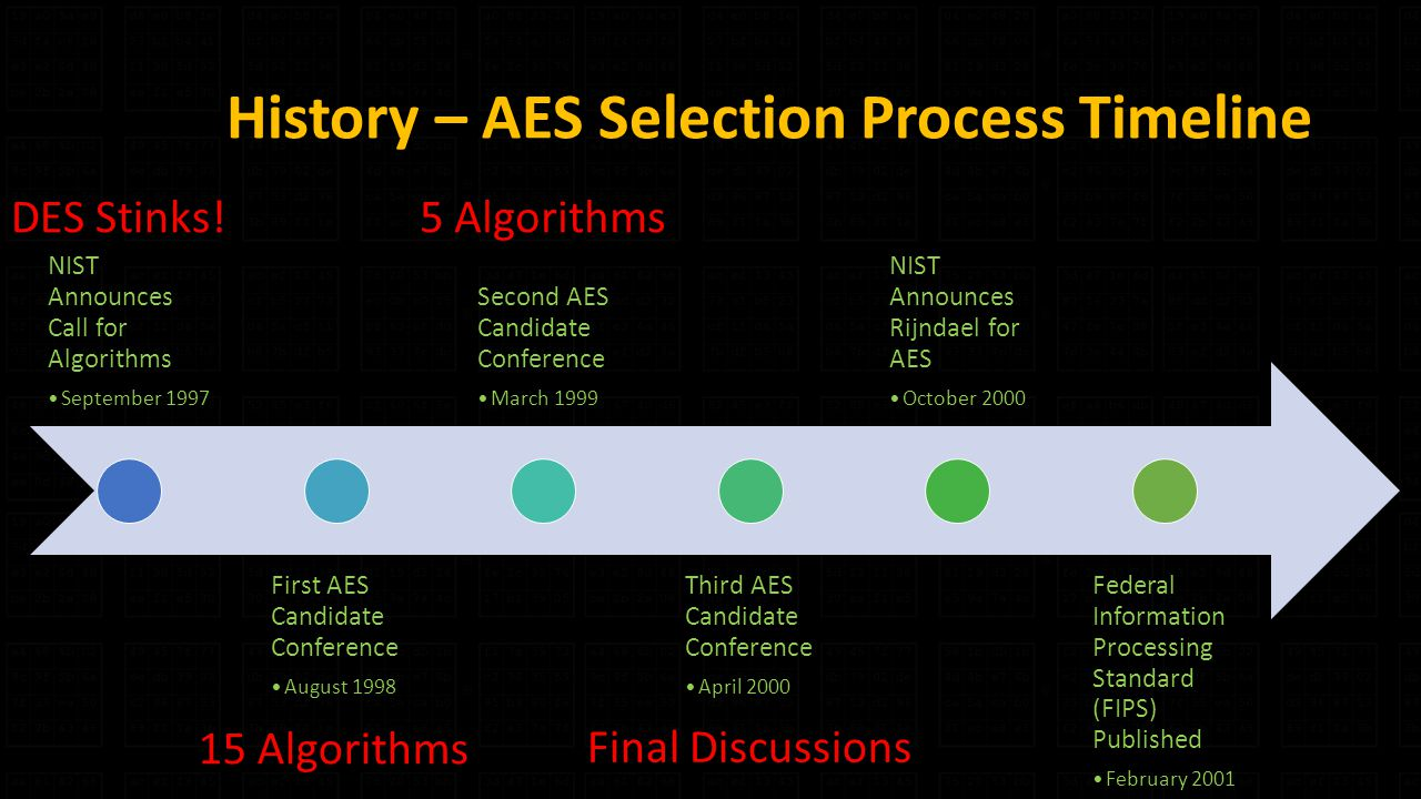 History – AES Selection Process Timeline NIST Announces Call for Algorithms September 1997 First AES Candidate Conference August 1998 Second AES Candidate Conference March 1999 Third AES Candidate Conference April 2000 NIST Announces Rijndael for AES October 2000 Federal Information Processing Standard (FIPS) Published February Algorithms 5 Algorithms Final Discussions DES Stinks!