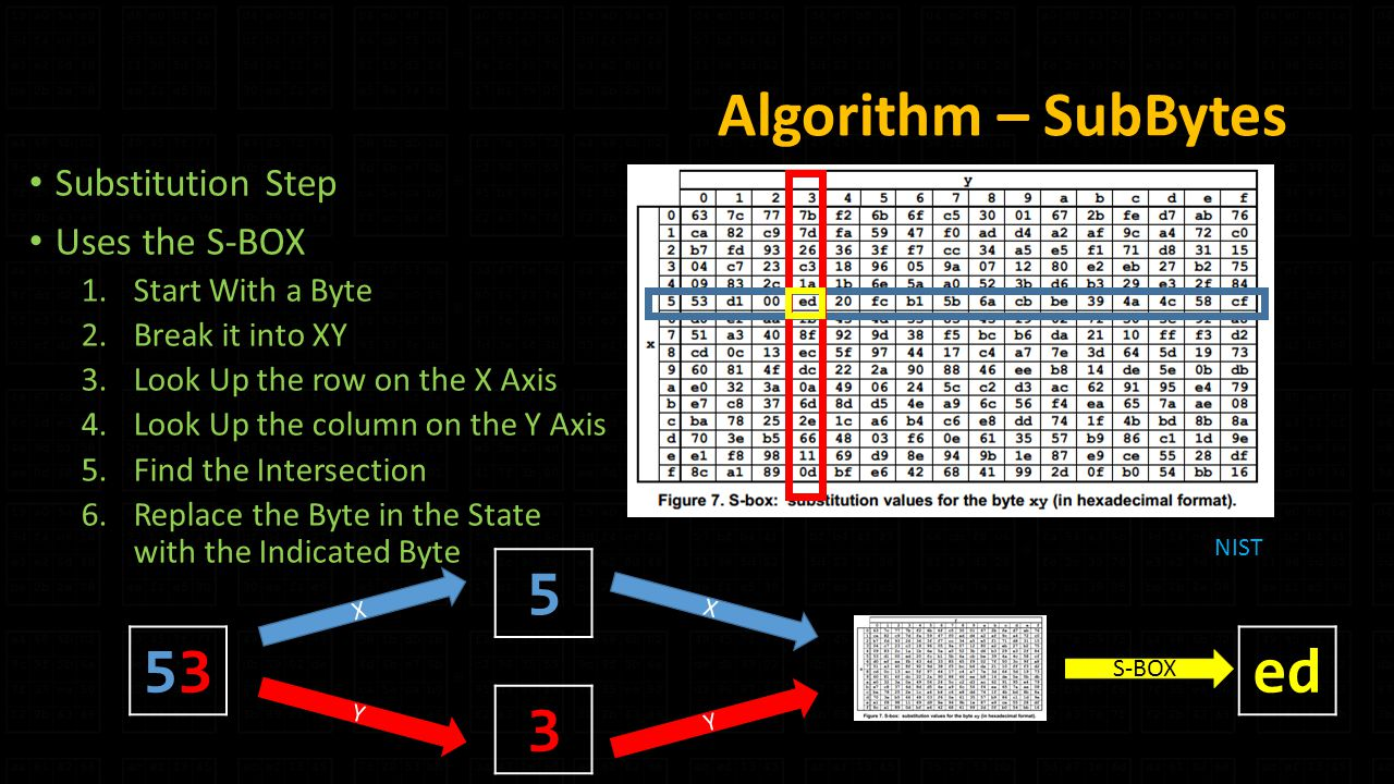 Algorithm – SubBytes Substitution Step Uses the S-BOX 1.Start With a Byte 2.Break it into XY 3.Look Up the row on the X Axis 4.Look Up the column on the Y Axis 5.Find the Intersection 6.Replace the Byte in the State with the Indicated Byte NIST ed X Y X Y S-BOX