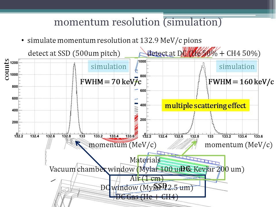 SSD DC momentum resolution (simulation) detect at SSD (500um pitch) counts detect at DC (He 50% + CH4 50%) momentum (MeV/c) simulate momentum resoluti