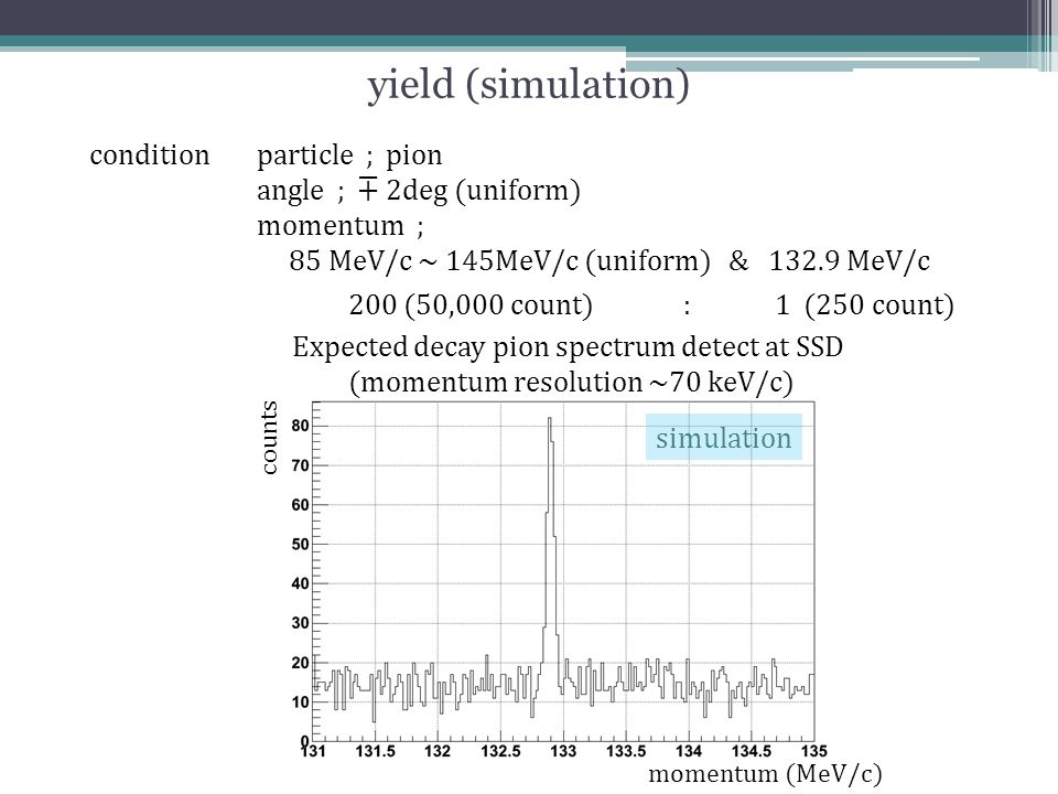 yield (simulation) conditionparticle ; pion angle ; ∓ 2deg (uniform) momentum ; 85 MeV/c ~ 145MeV/c (uniform) & 132.9 MeV/c 200 (50,000 count) : 1 (25