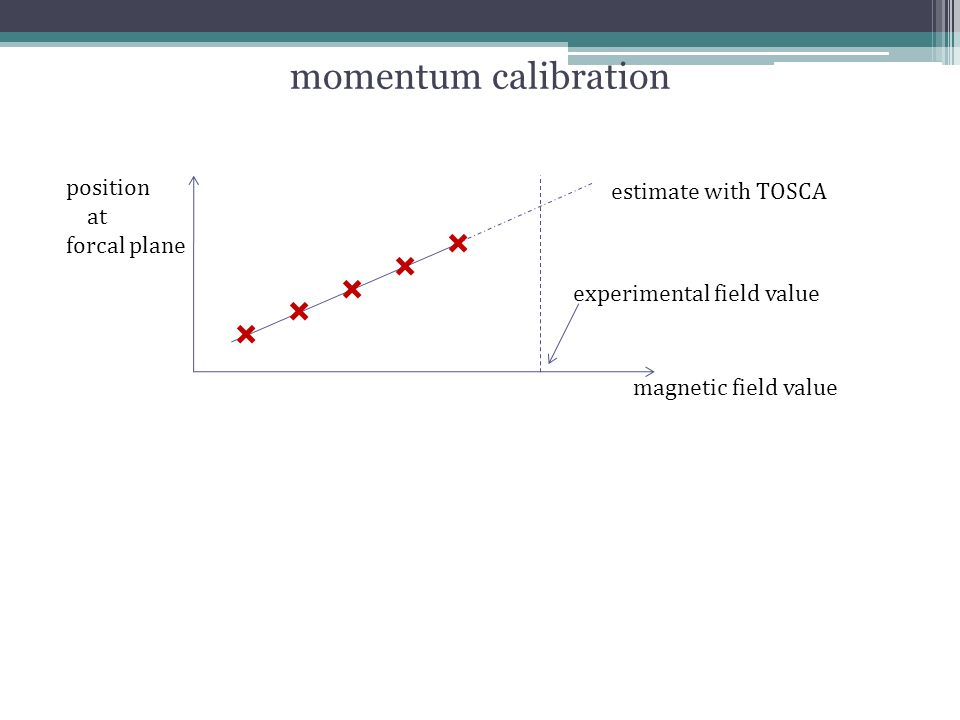 momentum calibration magnetic field value position at forcal plane experimental field value estimate with TOSCA