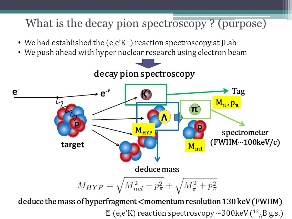 What is the decay pion spectroscopy ? (purpose) We had established the (e,e'K + ) reaction spectroscopy at JLab We push ahead with hyper nuclear resea