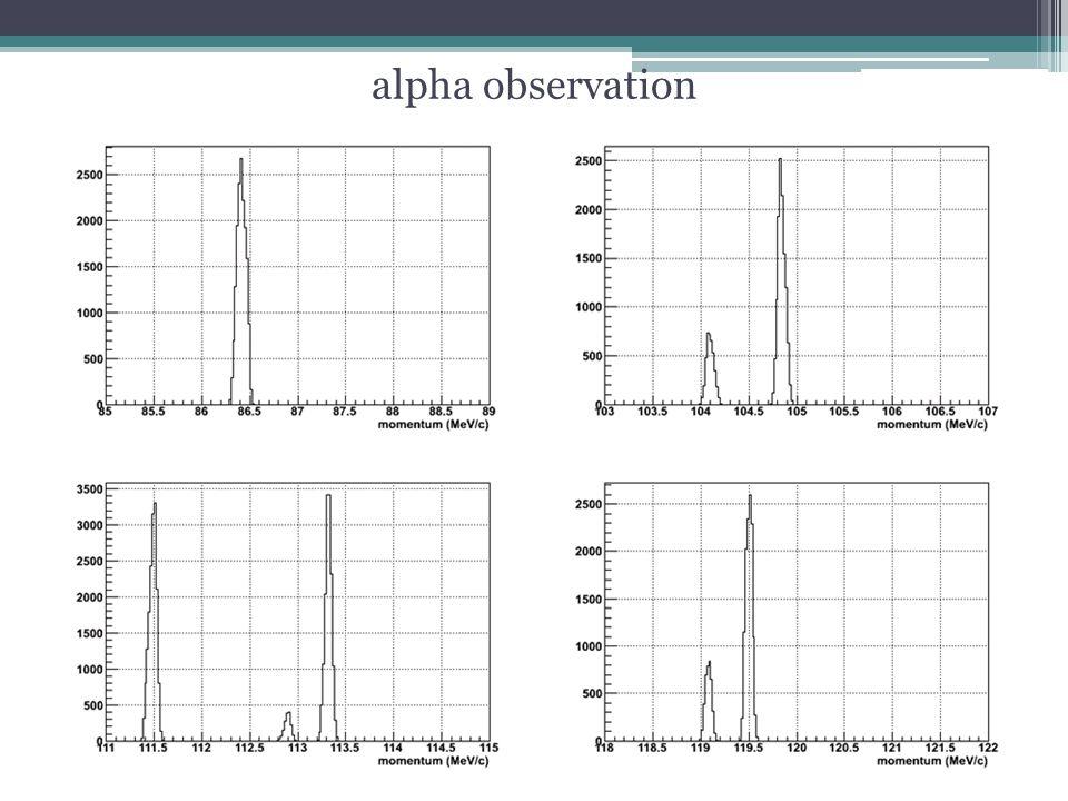 alpha observation