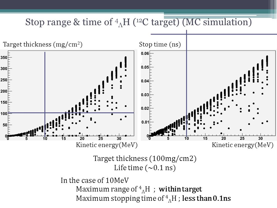 Stop range & time of 4 Λ H ( 12 C target) (MC simulation) Kinetic energy(MeV) Stop time (ns) Kinetic energy(MeV) Target thickness (mg/cm 2 ) Maximum r
