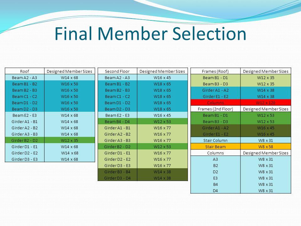 Final Member Selection Second FloorDesigned Member Sizes Beam A2 - A3W16 x 45 Beam B1 - B2W18 x 65 Beam B2 - B3W18 x 65 Beam C1 - C2W18 x 65 Beam D1 - D2W18 x 65 Beam D2 - D3W18 x 65 Beam E2 - E3W16 x 45 Beam B4 - D4W12 x 53 Girder A1 - B1W16 x 77 Girder A2 - B2W16 x 77 Girder A3 - B3W16 x 77 Girder B2 - D2W12 x 53 Girder D1 - E1W16 x 77 Girder D2 - E2W16 x 77 Girder D3 - E3W16 x 77 Girder B3 - B4W14 x 38 Girder D3 - D4W14 x 38 Frames (Roof)Designed Member Sizes Beam B1 - D1W12 x 35 Beam B3 - D3W12 x 35 Girder A1 - A2W14 x 38 Girder E1 - E2W14 x 38 ColumnsW12 x 120 Frames (2nd Floor)Designed Member Sizes Beam B1 - D1W12 x 53 Beam B3 - D3W12 x 53 Girder A1 - A2W16 x 45 Girder E1 - E2W16 x 45 Stair ColumnW8 x 31 Stair BeamW8 x 58 ColumnsDesigned Member Sizes A3W8 x 31 B2W8 x 31 D2W8 x 31 E3W8 x 31 B4W8 x 31 D4W8 x 31 RoofDesigned Member Sizes Beam A2 - A3W14 x 68 Beam B1 - B2W16 x 50 Beam B2 - B3W16 x 50 Beam C1 - C2W16 x 50 Beam D1 - D2W16 x 50 Beam D2 - D3W16 x 50 Beam E2 - E3W14 x 68 Girder A1 - B1W14 x 68 Girder A2 - B2W14 x 68 Girder A3 - B3W14 x 68 Girder B2 - D2W12 x 35 Girder D1 - E1W14 x 68 Girder D2 - E2 W14 x 68 Girder D3 - E3W14 x 68