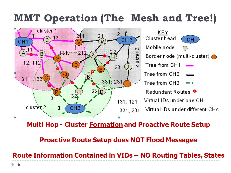MMT Operation (The Mesh and Tree!) 6 Multi Hop - Cluster Formation and Proactive Route Setup Proactive Route Setup does NOT Flood Messages Route Infor