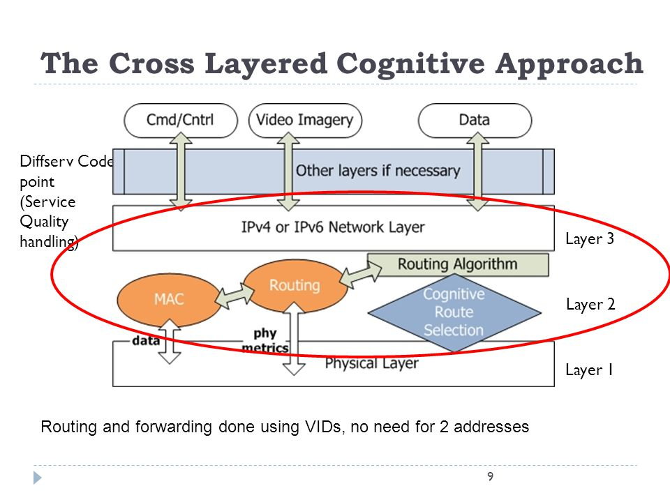 The Cross Layered Cognitive Approach 9 Diffserv Code point (Service Quality handling) Layer 1 Layer 2 Layer 3 Routing and forwarding done using VIDs,