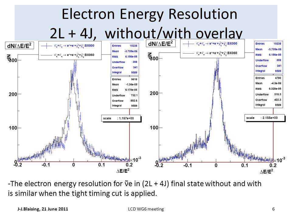 Electron Energy Resolution 2L + 4J, without/with overlay J-J.Blaising, 21 June 20116LCD WG6 meeting -The electron energy resolution for ν̃e in (2L + 4J) final state without and with is similar when the tight timing cut is applied.