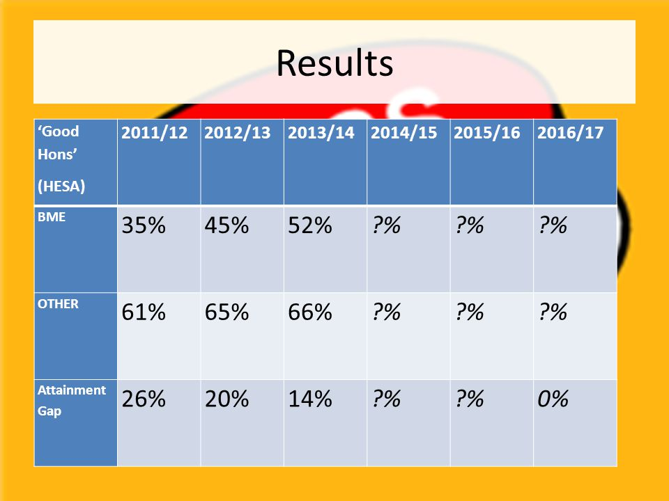 Results 'Good Hons' (HESA) 2011/122012/132013/142014/152015/162016/17 BME 35% 45%52% ?% OTHER 61% 65% 66%?% Attainment Gap 26%20%14%?% 0%