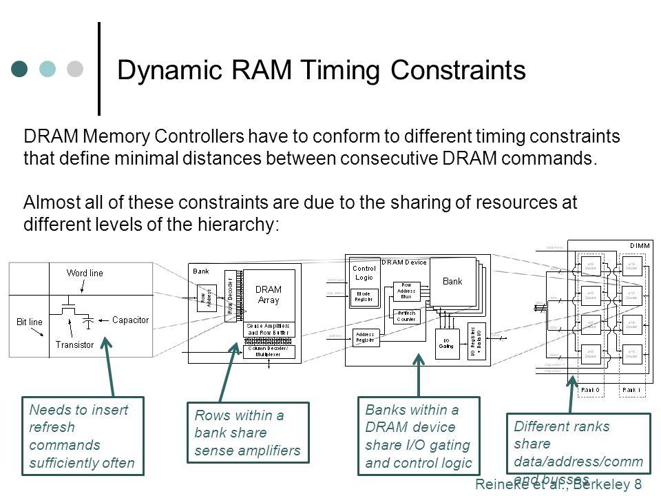 Reineke et al., Berkeley 19 PRET DRAM Controller: Exploiting Internal Structure of DRAM Module Load B1.R3.C2 Load B1.R4.C3 Store B1.R3.C5 … PRET DRAM Controller Read Pattern Write Pattern …