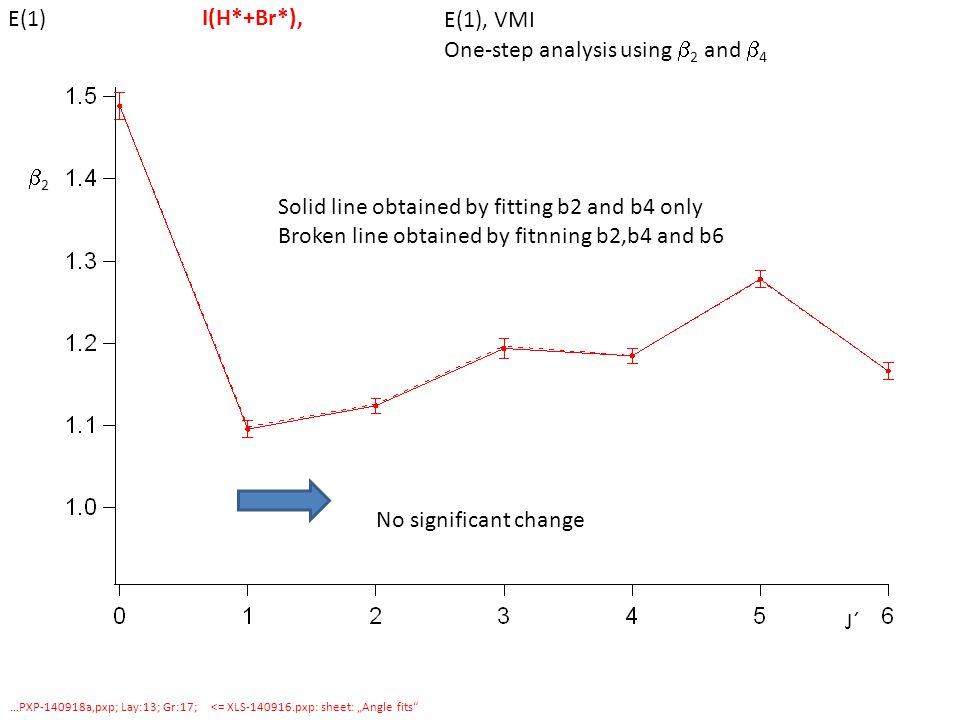 "J´ 22 I(H*+Br*), E(1), VMI One-step analysis using  2 and  4 …PXP a,pxp; Lay:13; Gr:17; <= XLS pxp: sheet: ""Angle fits E(1) Solid line obtained by fitting b2 and b4 only Broken line obtained by fitnning b2,b4 and b6 No significant change"