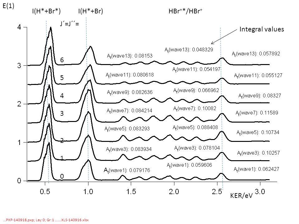 …PXP-140918,pxp; Lay:0; Gr:1 …….XLS-140916.xlsx KER/eV I(H*+Br*) I(H*+Br) HBr + */HBr + J´=J´´= 6 5 4 3 2 1 0 Integral values E(1)