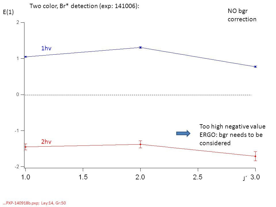 Two color, Br* detection (exp: ): E(1) 1hv J´ …PXP b.pxp; Lay:14, Gr:50 2hv NO bgr correction Too high negative value ERGO: bgr needs to be considered