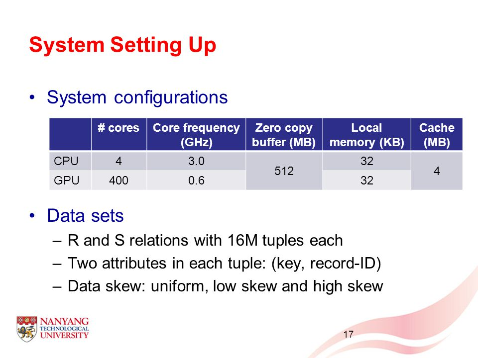 System Setting Up System configurations Data sets –R and S relations with 16M tuples each –Two attributes in each tuple: (key, record-ID) –Data skew: uniform, low skew and high skew 17 # coresCore frequency (GHz) Zero copy buffer (MB) Local memory (KB) Cache (MB) CPU43.0 512 32 4 GPU4000.632