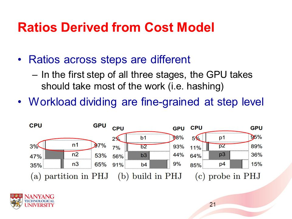 Ratios Derived from Cost Model Ratios across steps are different –In the first step of all three stages, the GPU takes should take most of the work (i.e.
