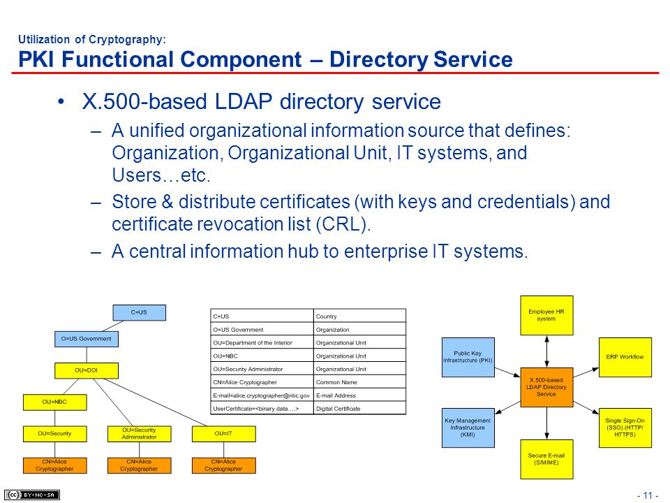 - 11 - Utilization of Cryptography: PKI Functional Component – Directory Service X.500-based LDAP directory service –A unified organizational informat