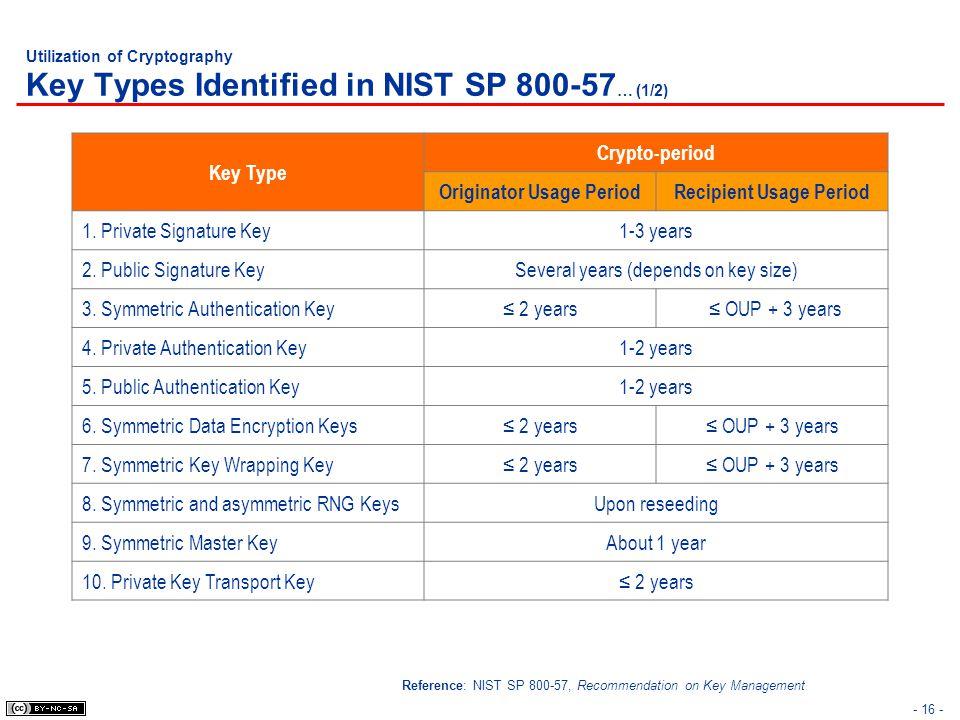 Utilization of Cryptography Key Types Identified in NIST SP 800-57 … (1/2) - 16 - Key Type Crypto-period Originator Usage PeriodRecipient Usage Period