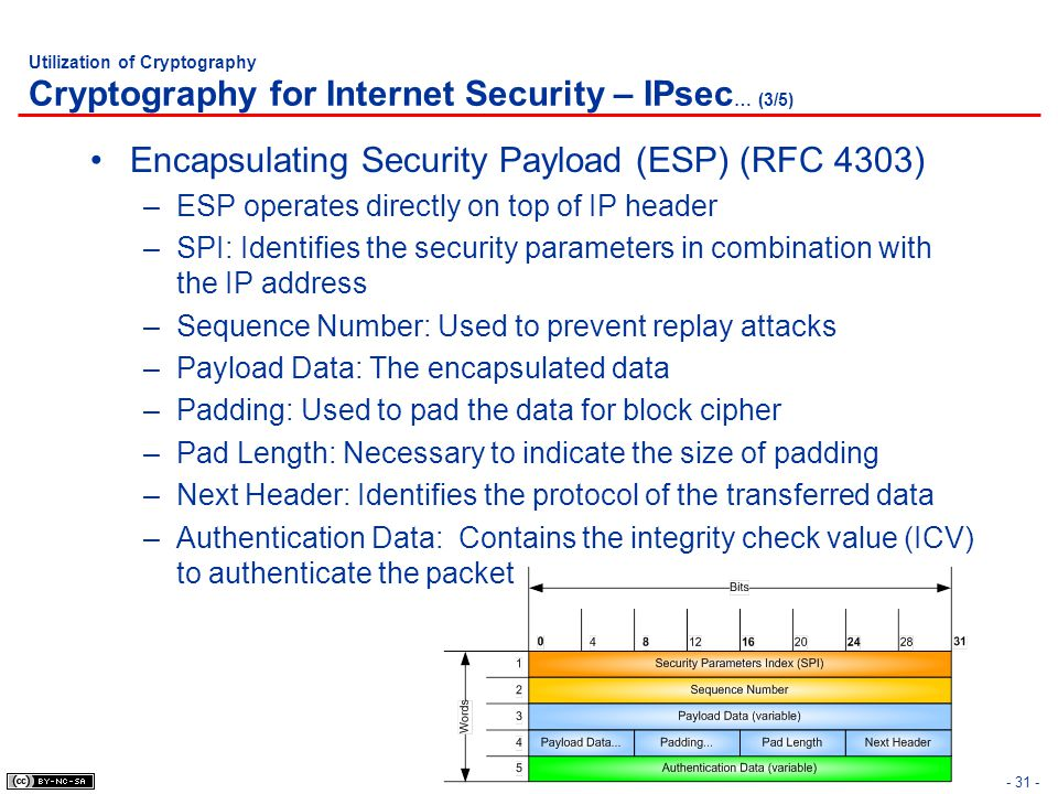 Utilization of Cryptography Cryptography for Internet Security – IPsec … (3/5) Encapsulating Security Payload (ESP) (RFC 4303) –ESP operates directly
