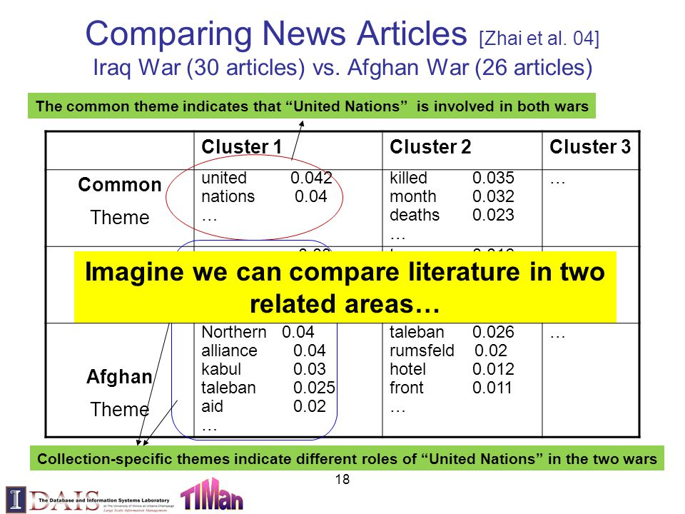 18 Comparing News Articles [Zhai et al. 04] Iraq War (30 articles) vs. Afghan War (26 articles) Cluster 1Cluster 2Cluster 3 Common Theme united 0.042