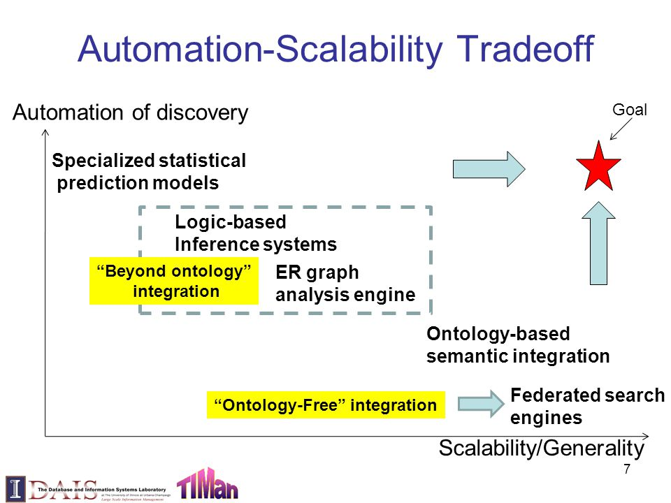 Automation-Scalability Tradeoff 7 Automation of discovery Scalability/Generality Specialized statistical prediction models Logic-based Inference systems ER graph analysis engine Ontology-based semantic integration Federated search engines Goal Ontology-Free integration Beyond ontology integration