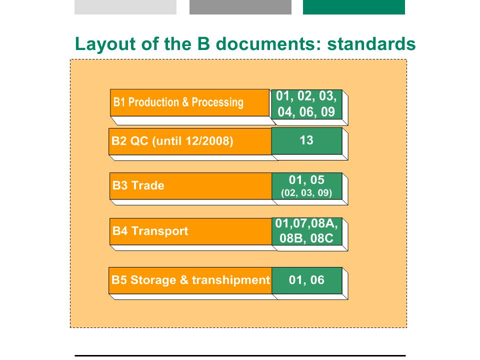 Layout of the B documents: standards
