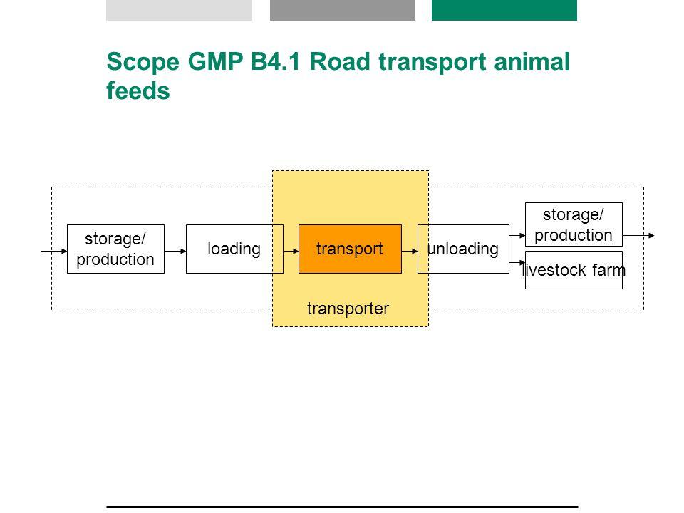 loadingtransportunloading livestock farm transporter storage/ production storage/ production Scope GMP B4.1 Road transport animal feeds