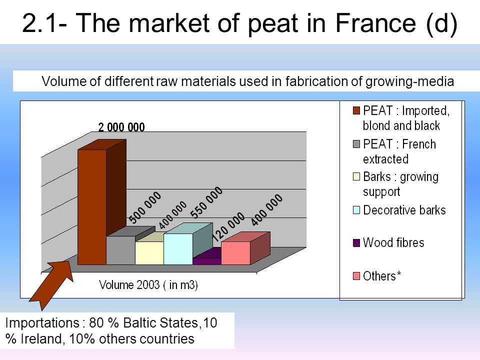 2.1- The market of peat in France (d) Volume of different raw materials used in fabrication of growing-media Importations : 80 % Baltic States,10 % Ireland, 10% others countries