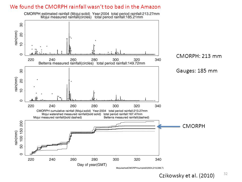 We found the CMORPH rainfall wasn't too bad in the Amazon CMORPH: 213 mm Gauges: 185 mm CMORPH Czikowsky et al.