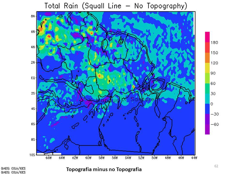 Topografia minus no Topografia 62