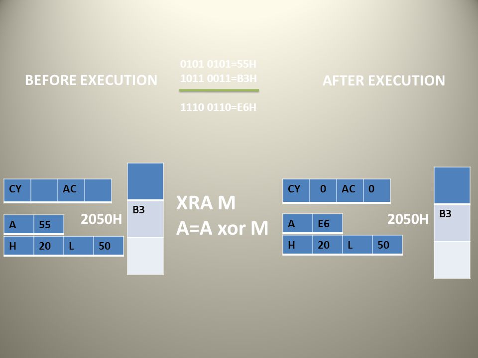 H20L50 A55 AFTER EXECUTION XRA M A=A xor M BEFORE EXECUTION CY AC CY 0AC0 0101 0101=55H 1011 0011=B3H 1110 0110=E6H H20L50 AE6 B3 2050H