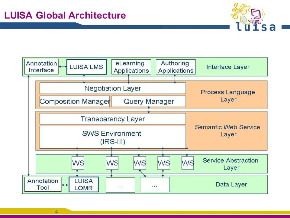 5 Focus on the knowledge layer in LUISA Among the semantic web technologies, a strong knowledge layer including: Common knowledge framework Learning Resource Core Ontology Based on LOM Competency Core ontology Based on GCO Customized knowledge framework Specialisation of the Core Ontologies Domain specific ontologies