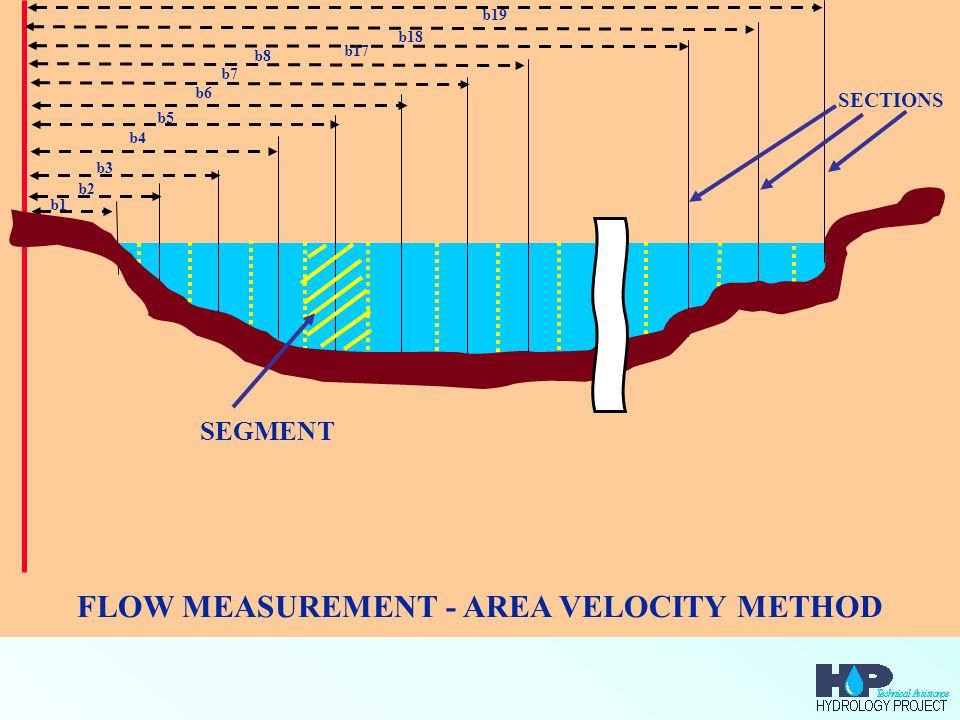FLOW MEASUREMENT - AREA VELOCITY METHOD b2 b3 b4 b5 b6 b7 b8 b18 b19 b1 b17 SEGMENT SECTIONS