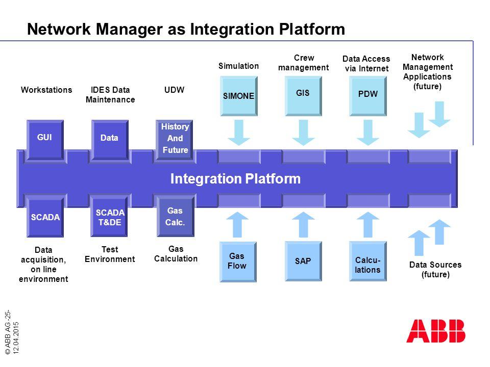 © ABB AG -25- 12.04.2015 Network Manager as Integration Platform Integration Platform WorkstationsUDW Data acquisition, on line environment GMS IDES D