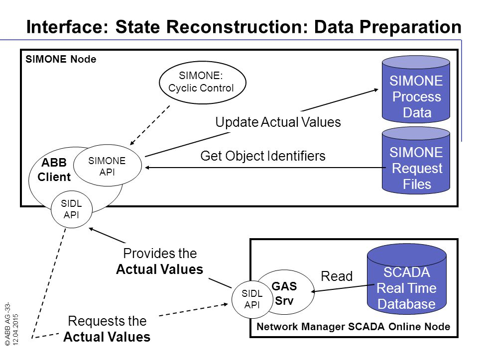 © ABB AG -33- 12.04.2015 Network Manager SCADA Online Node SIMONE Node ABB Client SIMONE API SIMONE: Cyclic Control Interface: State Reconstruction: D