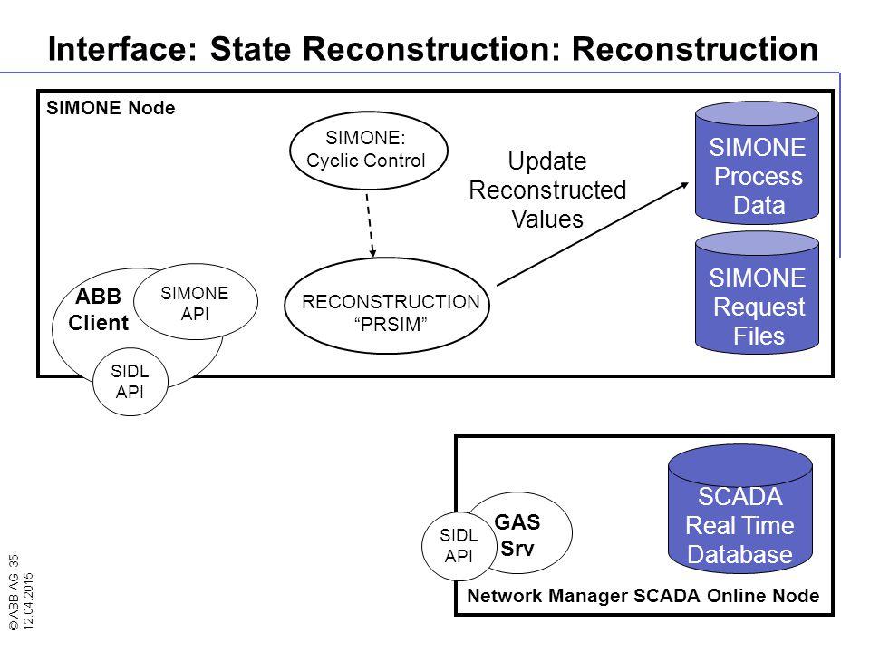 © ABB AG -35- 12.04.2015 SIMONE Node SIMONE: Cyclic Control Network Manager SCADA Online Node ABB Client SIMONE API GAS Srv SIDL API SIDL API SIMONE R