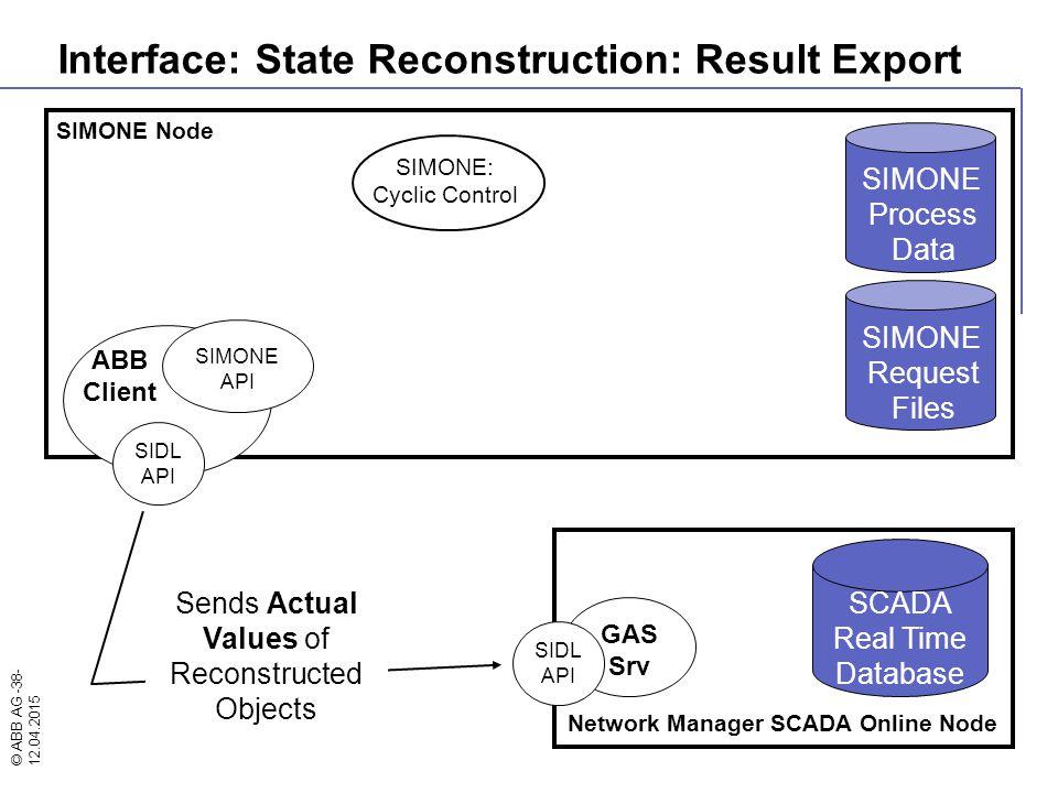© ABB AG -38- 12.04.2015 SIMONE Node SIMONE: Cyclic Control Network Manager SCADA Online Node GAS Srv ABB Client SIMONE API SIDL API SIDL API SIMONE R