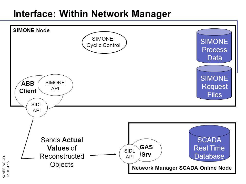 © ABB AG -39- 12.04.2015 SIMONE Node SIMONE: Cyclic Control Network Manager SCADA Online Node GAS Srv ABB Client SIMONE API SIDL API SIDL API SIMONE R