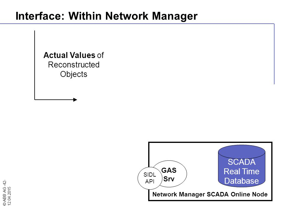 © ABB AG -42- 12.04.2015 Network Manager SCADA Online Node GAS Srv SIDL API SCADA Real Time Database Actual Values of Reconstructed Objects Interface: