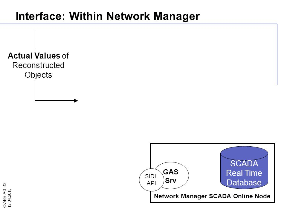 © ABB AG -43- 12.04.2015 Network Manager SCADA Online Node GAS Srv SIDL API SCADA Real Time Database Actual Values of Reconstructed Objects Interface: