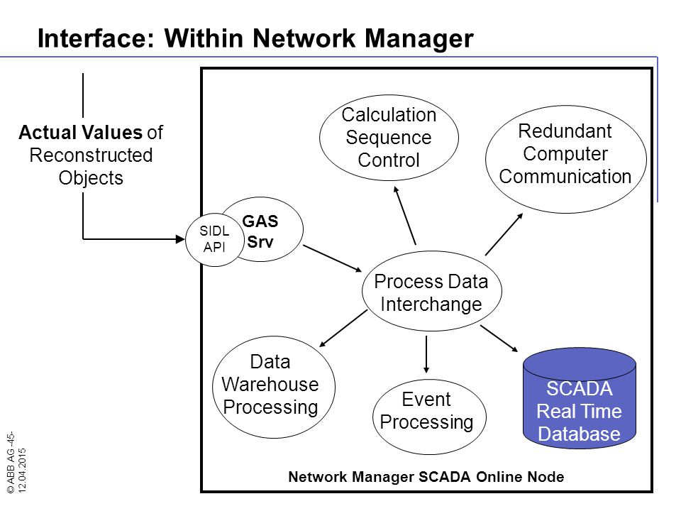 © ABB AG -45- 12.04.2015 Network Manager SCADA Online Node GAS Srv SIDL API SCADA Real Time Database Actual Values of Reconstructed Objects Process Da