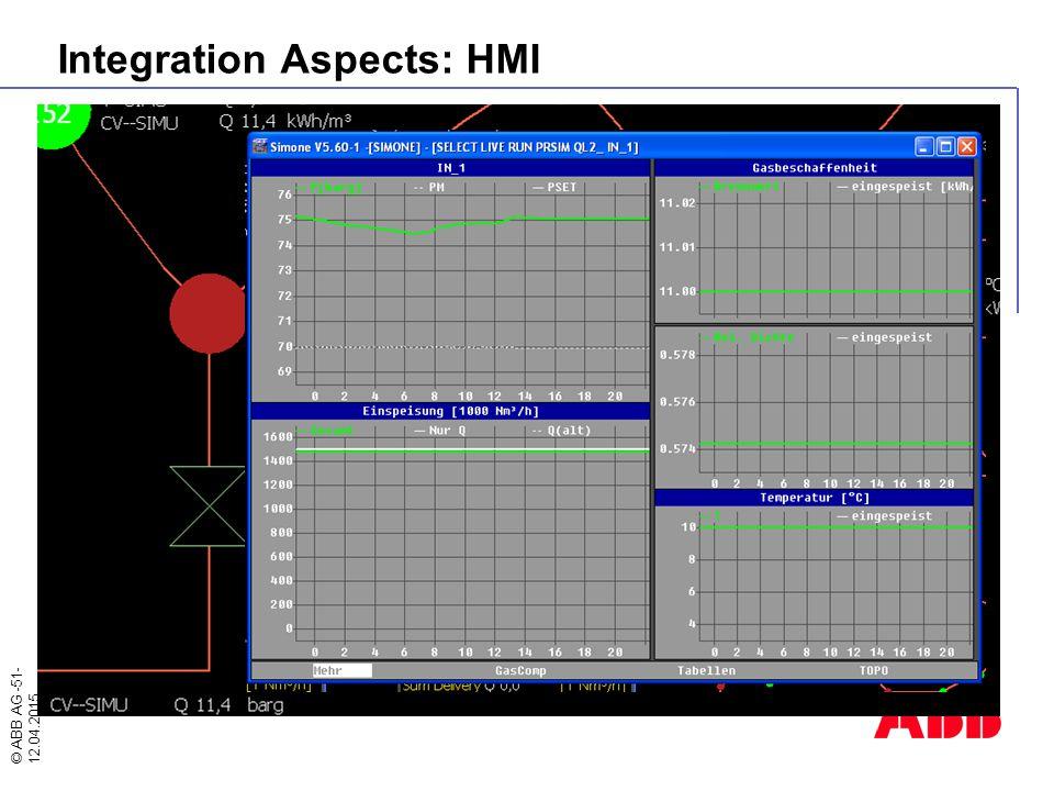 © ABB AG -51- 12.04.2015 Integration Aspects: HMI