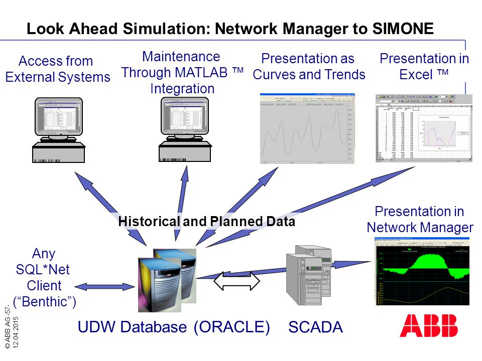 """© ABB AG -57- 12.04.2015 Presentation as Curves and Trends Any SQL*Net Client (""""Benthic"""") Presentation in Network Manager UDW Database (ORACLE) SCADA"""