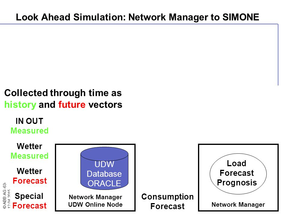 © ABB AG -63- 12.04.2015 Collected through time as history and future vectors Wetter Measured Wetter Forecast Network Manager Load Forecast Prognosis
