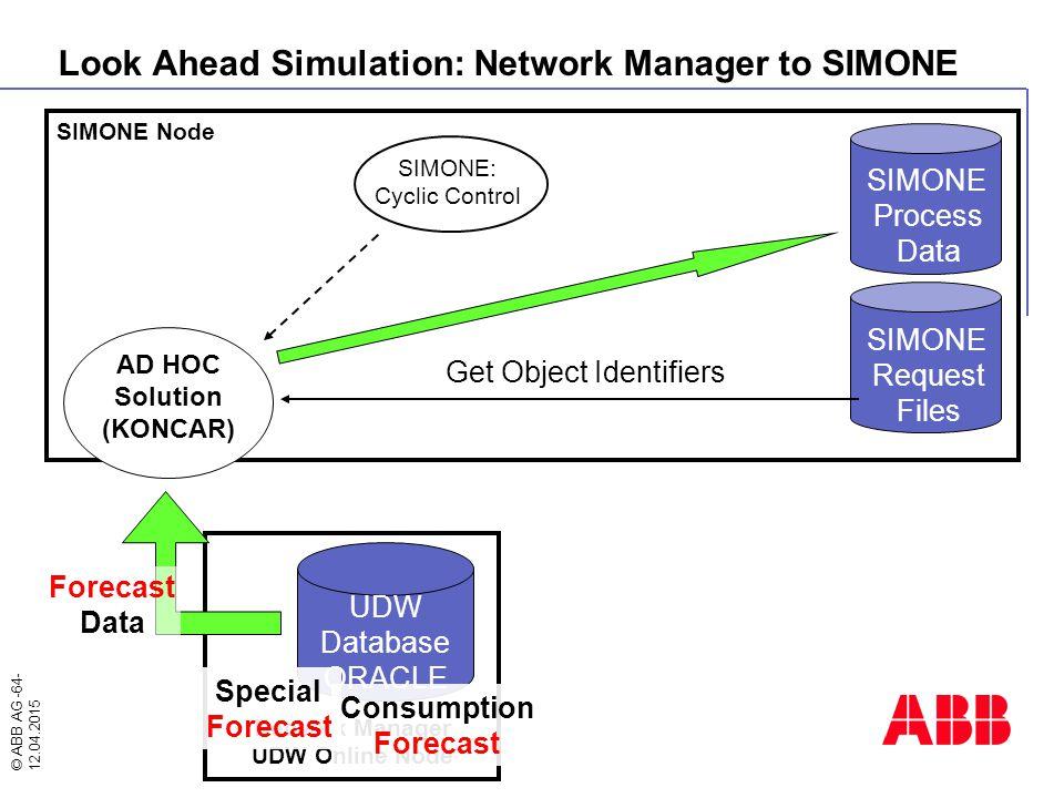 © ABB AG -64- 12.04.2015 SIMONE Node SIMONE Process Data SIMONE Request Files AD HOC Solution (KONCAR) SIMONE: Cyclic Control Get Object Identifiers N