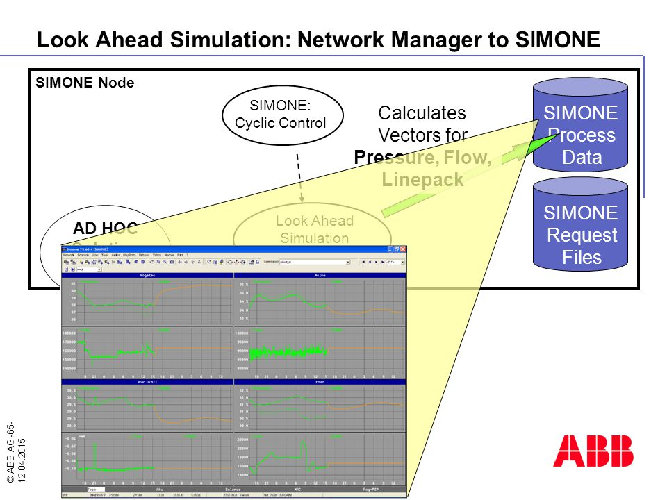 © ABB AG -65- 12.04.2015 Network Manager UDW Online Node UDW Database ORACLE Special Forecast Consumption Forecast SIMONE Node SIMONE Process Data SIM