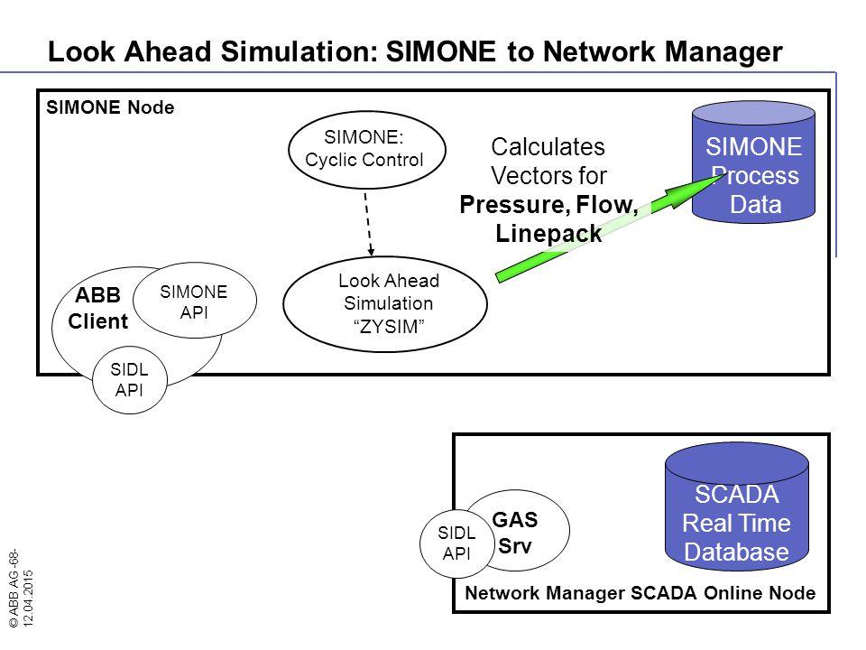 © ABB AG -68- 12.04.2015 SIMONE Node SIMONE: Cyclic Control Network Manager SCADA Online Node ABB Client SIMONE API GAS Srv SIDL API SIDL API SCADA Re